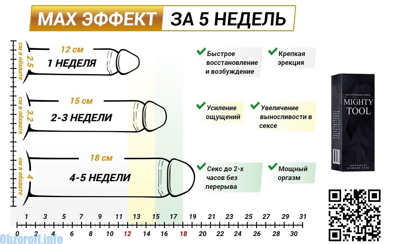grosimea lungimii penisului)