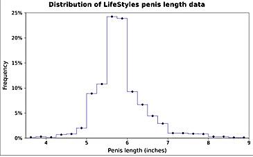 ce dimensiune este mai mică decât penisul