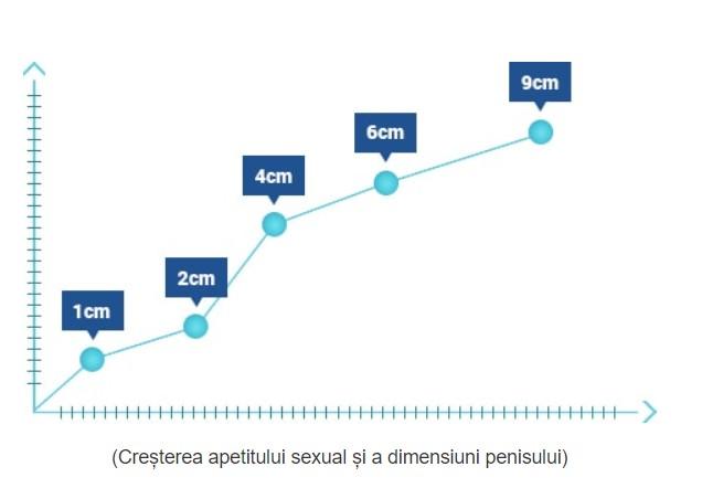 modul în care un bărbat își poate crește grosimea penisului