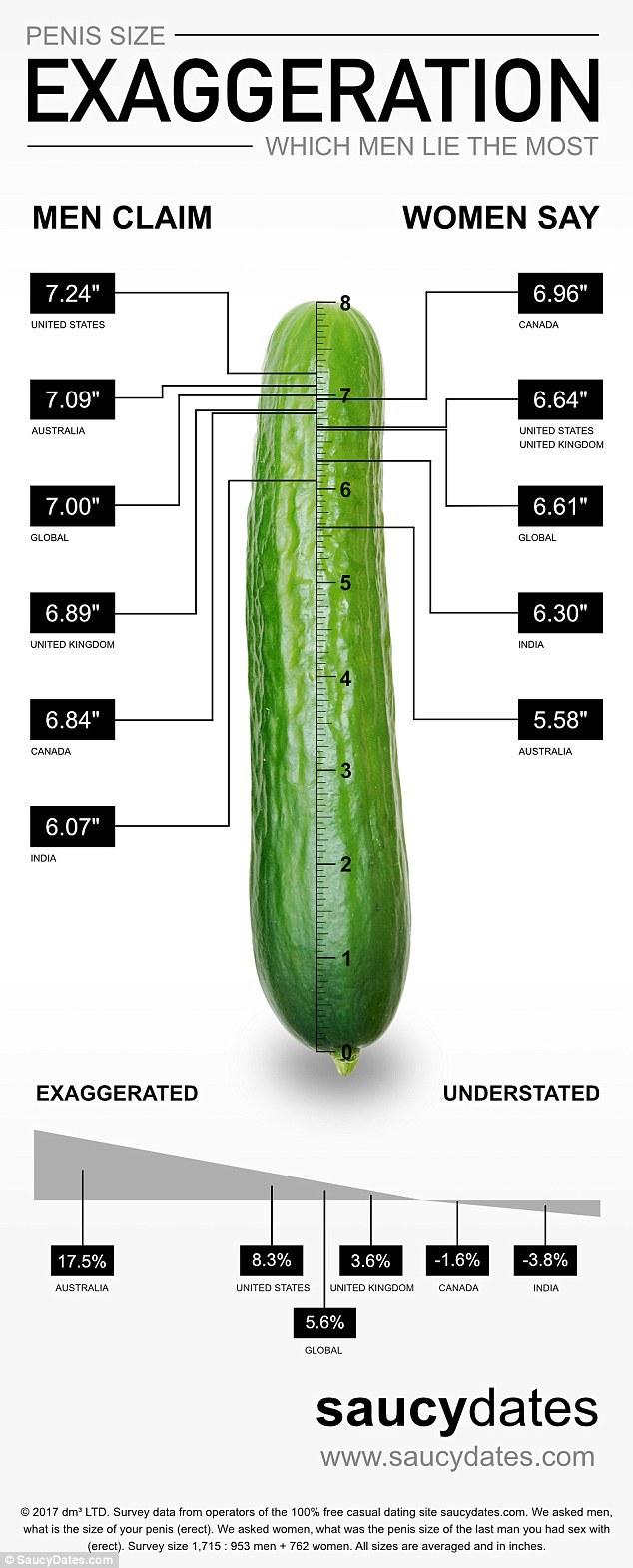 penis masculin de dimensiuni medii